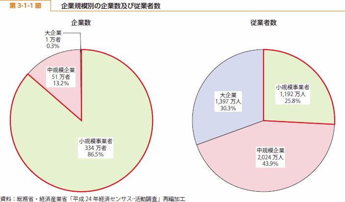 http://www.chusho.meti.go.jp/pamflet/hakusyo/H26/h26/image/b3_1_01.png