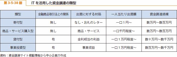 http://www.chusho.meti.go.jp/pamflet/hakusyo/H26/h26/image/b3_5_38.png