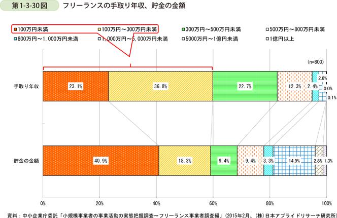 https://www.chusho.meti.go.jp/pamflet/hakusyo/H27/h27/shoukibodeta/h27/image/b1_3_30.png