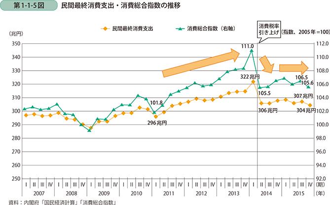 【経済】景気拡大、いざなぎ超え確認 9月動向指数「改善」 YouTube動画>5本 ->画像>44枚