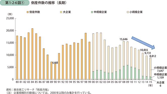 第1-2-6図〔1〕 倒産件数の推移(長期)