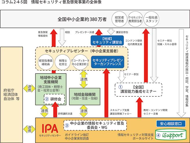 中小 企業 の 情報 セキュリティ 対策 ガイドライン