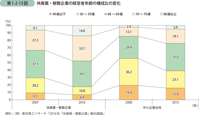第1-2-13図 休廃業・解散企業の経営者年齢の構成比の変化