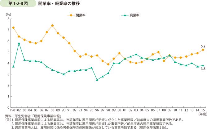 2 開廃業率の推移と現状