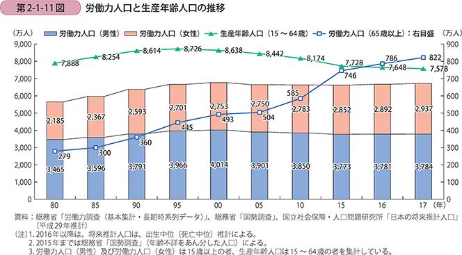 第2節 日本の人口動態と労働者構...