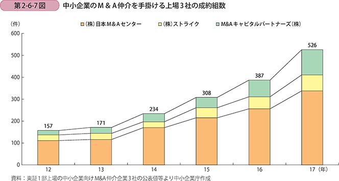 第2-6-7図 中小企業のM&A仲介を手掛ける上場3社の成約組数