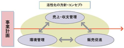 中小企業庁:平成15年度 実践行...
